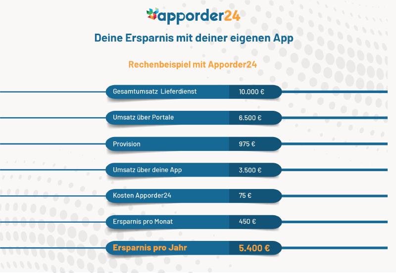 apporder, apporder24